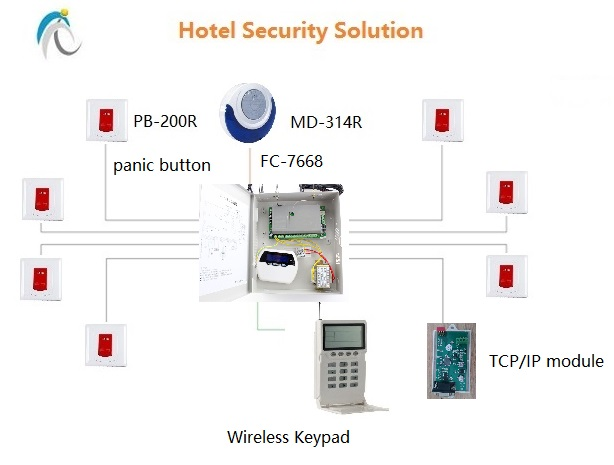 Wiring Diagram For Home Network Hotel Security Solution For Emergency Call
