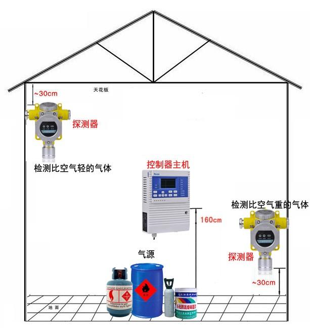 Latest Home Alarm Systems