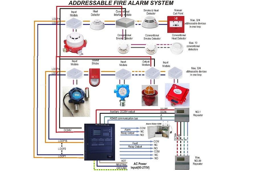 room setup diagram 1998 dodge durango headlight wiring fire security project alarm