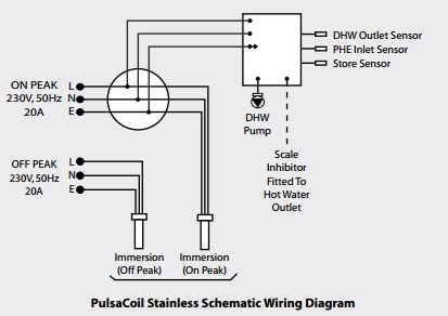 Pulsacoil Stainless. Pulsacoil PCS. The Pulsacoil