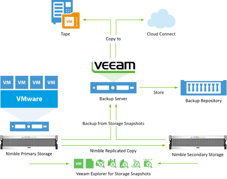Veeam B Amp R 9 5 Some Features Announced Original Network