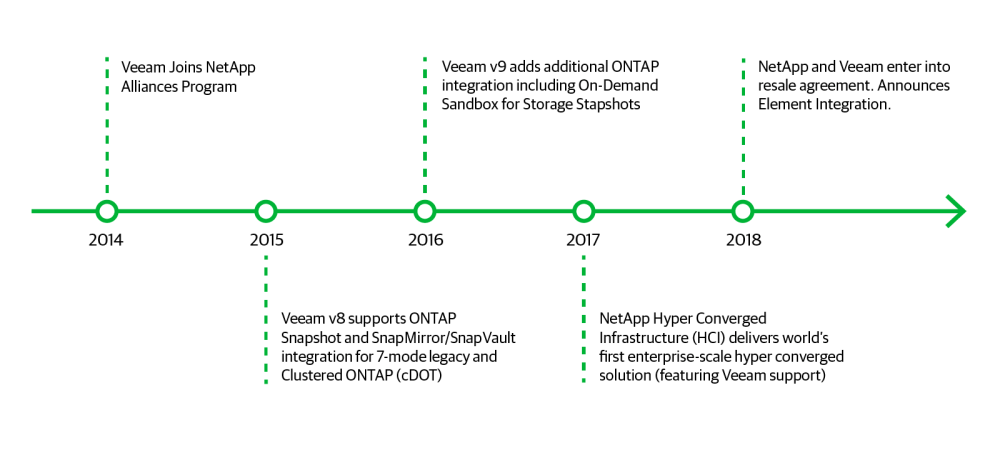 medium resolution of key milestones in the veeam netapp alliance