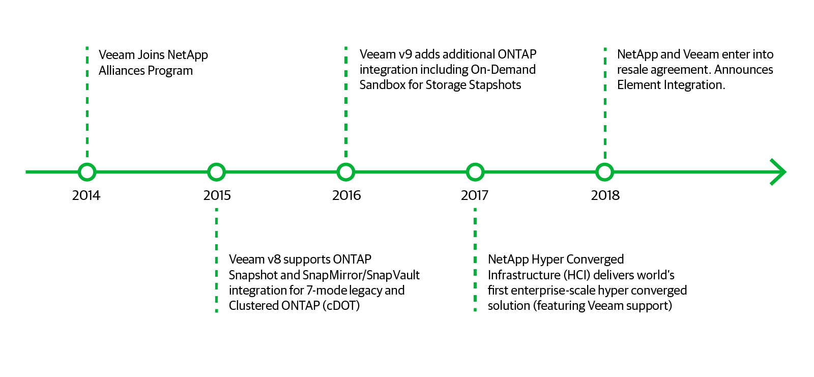 hight resolution of key milestones in the veeam netapp alliance