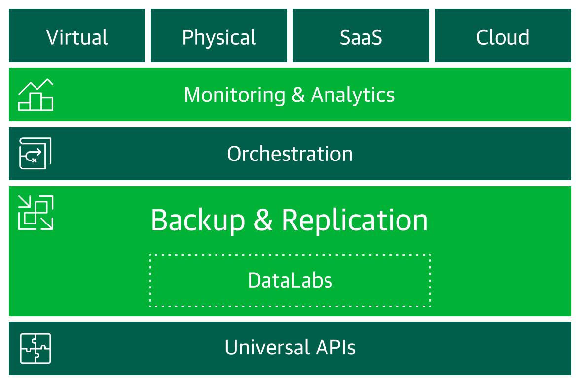 small resolution of the next generation of availability for virtual physical and cloud based workloads to