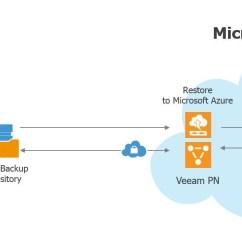 Telecom Network Diagram Microsoft Warn Winch Wiring Atv Backup And Restore To Azure – Veeam Recovery