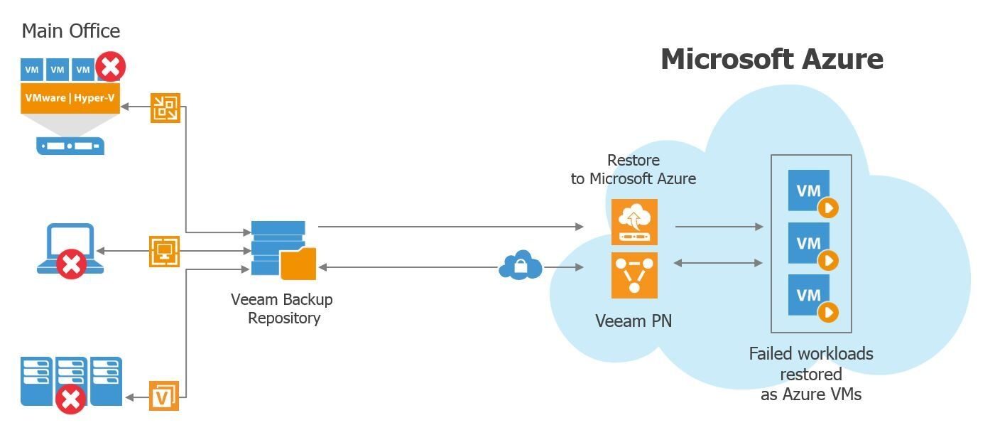 telecom network diagram microsoft l4 nerve pain backup and restore to azure – veeam recovery