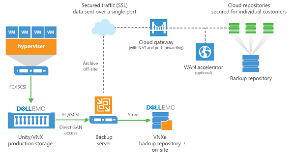 Dell EMC Unity faster storage backups  Veeam Availability