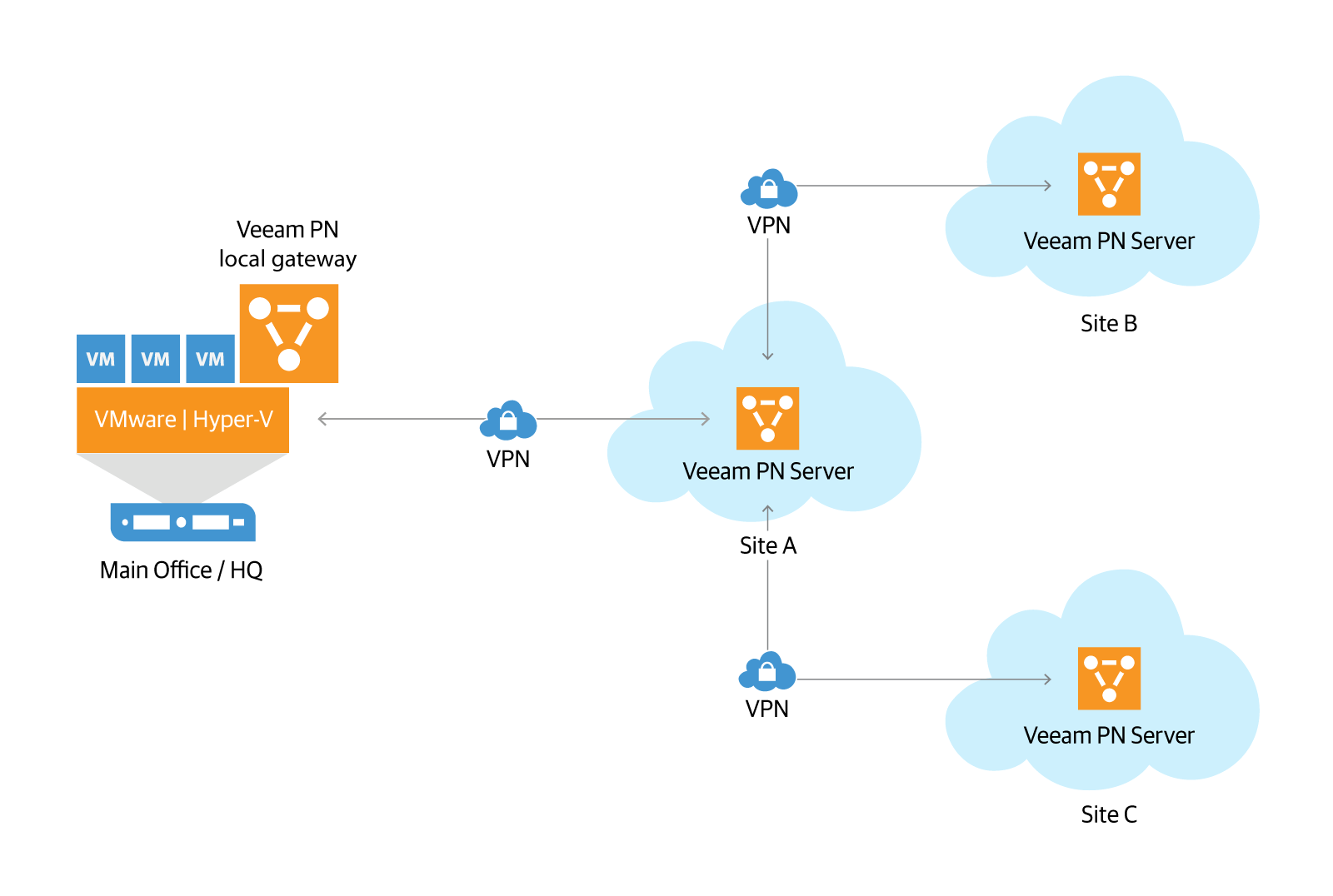 hight resolution of veeam pn cloud to cloud png