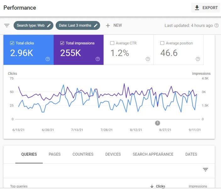 overview of statistics in google search console