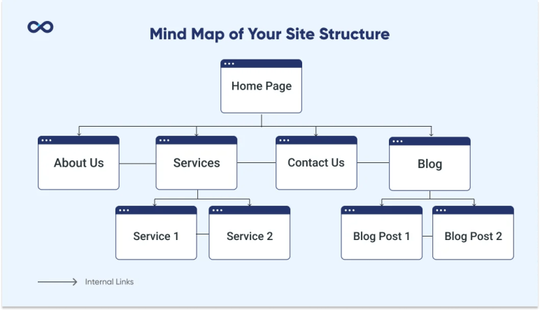 example of a site structure