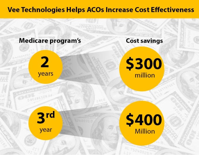 How Vee Technologies Helps Acos Increase Cost Effectiveness Vee Technologies