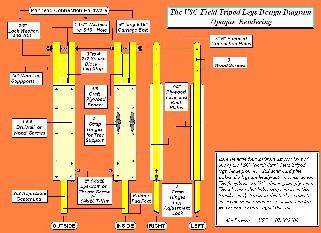 Woodwork Wood Tripod Plans PDF Plans