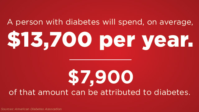 The Rising Cost of Diabetes in America