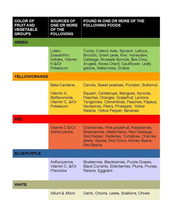 Sources of Phytochemicals