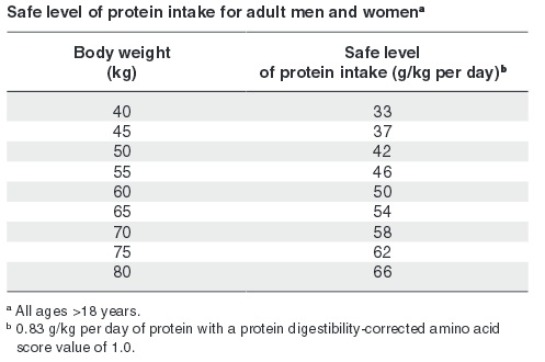 who protein