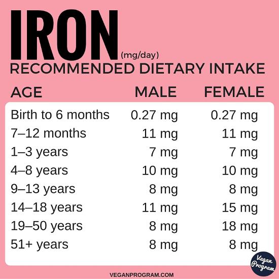 the best vegan sources of iron   vegan program