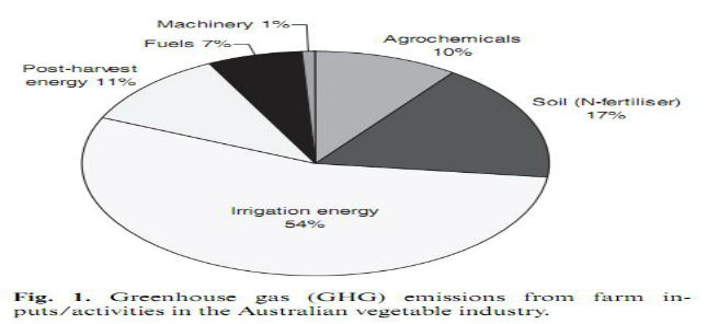 An assessment of greenhouse gas emissions from the