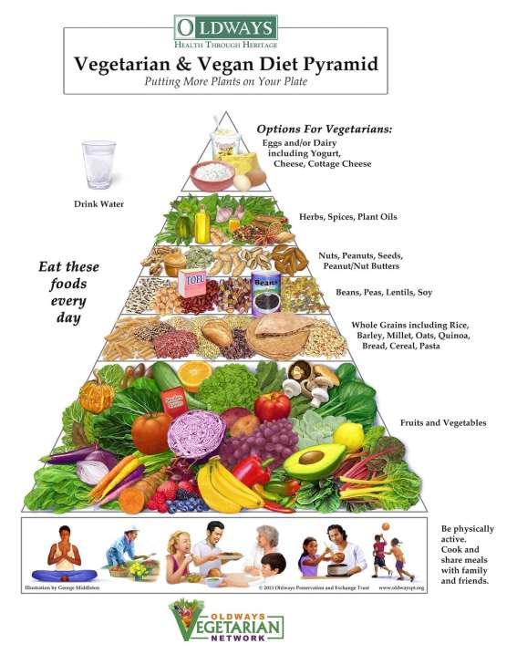 Vegetarian Vegan Diet Pyramid by Oldways