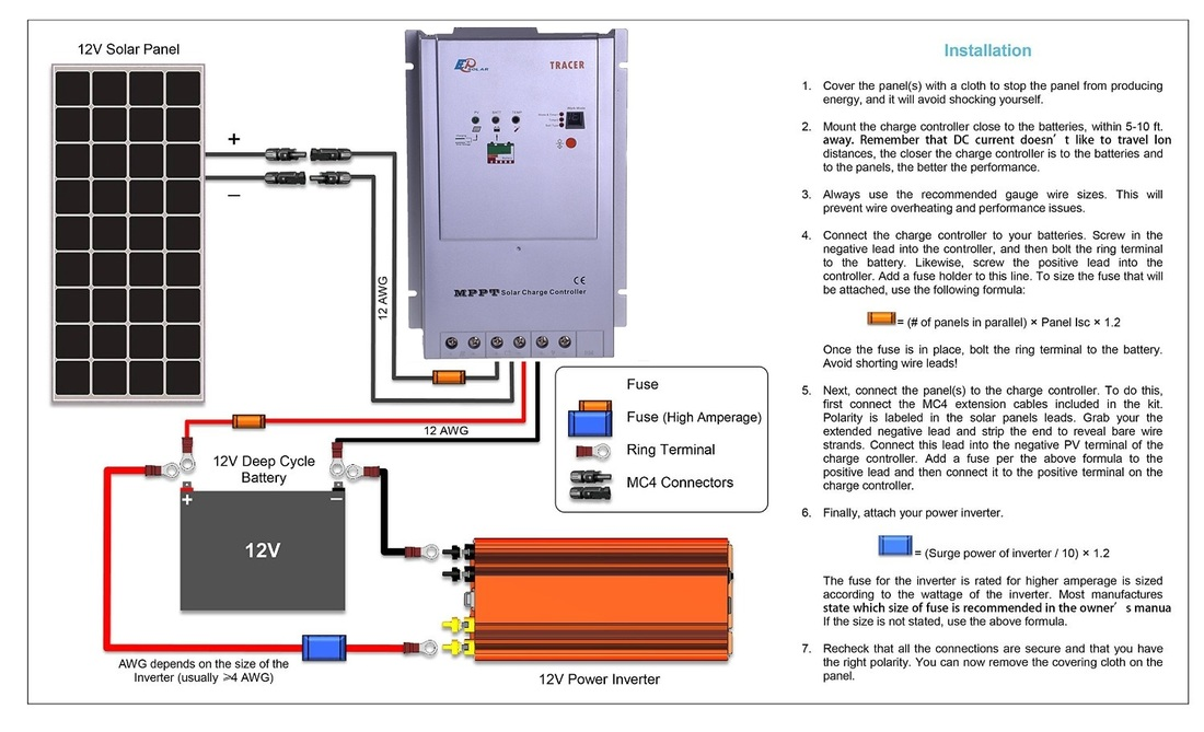 110 Volt Fuse Panel Wiring Diagram Solar Systems Vehicle Dwelling Tips And Tricks