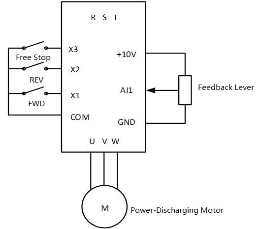 Application of AC300 general frequency inverter on power