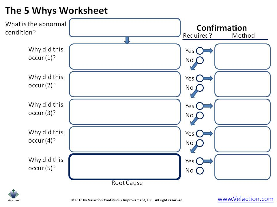 root cause fishbone diagram template mercury outboard motor parts the 5 whys form: free form available (plus many more)