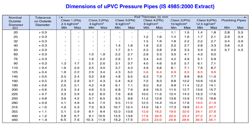 Velani Enterprise  uPVC pressure piping system