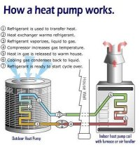 Heat Pumps Advantages & Disadvantages Facing Homeowners