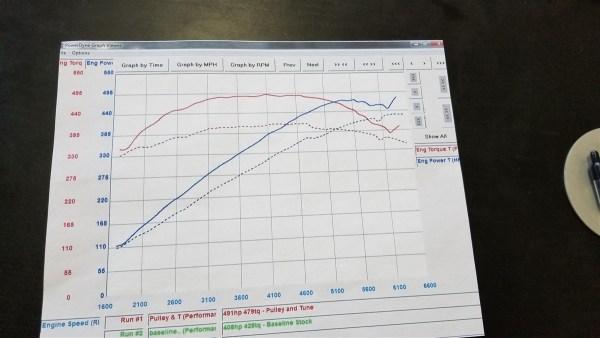 Jaguar F-Type V6 & V8 Supercharger Crank Pulley