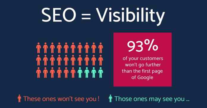 Image result for seo is important for all businesses