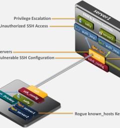 ssh security risks 2 jpg [ 1948 x 911 Pixel ]