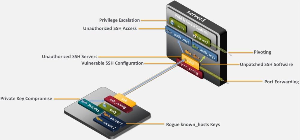 medium resolution of ssh security risks 2 jpg