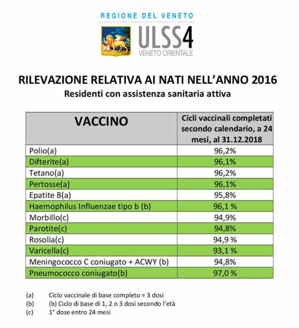 report ulss4 vaccini