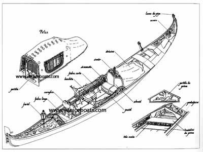Conservazione > Restauro di barche e navi