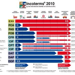 INCO Terms