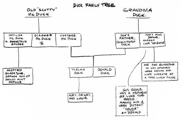 albero genealogico barks