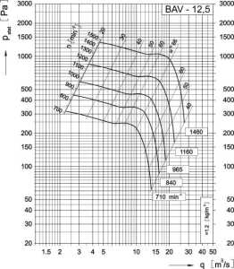 Dijagram aksijalnog ventilatora AV-12,5