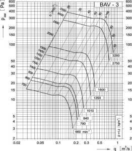 Dijagram aksijalnog ventilatora AV-3