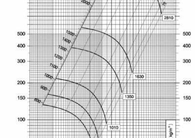 Dijagram srednjetlačnog centrifugalnog ventilatora NVT 225
