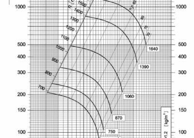 Dijagram srednjetlačnog centrifugalnog ventilatora NVT 315