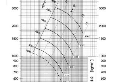 Dijagram tlaka i protoka srednjetlačnog centrifugalnog ventilatora SPV-180-011