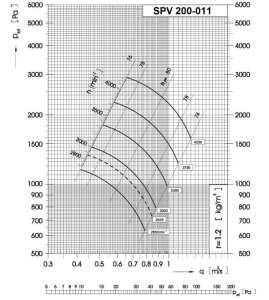 Dijagram tlaka i protoka srednjetlačnog centrifugalnog ventilatora SPV-200-011