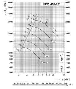 Dijagram tlaka i protoka srednjetlačnog centrifugalnog ventilatora SPV-450-021