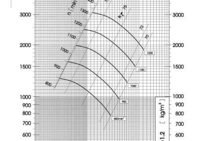 Dijagram tlaka i protoka srednjetlačnog centrifugalnog ventilatora SPV-630-021
