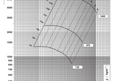 SV 11 dijagram tlaka i protoka