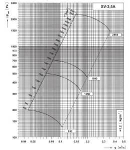 SV 3,5A dijagram tlaka i protoka