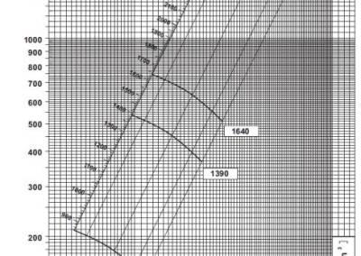 SV 4 dijagram tlaka i protoka