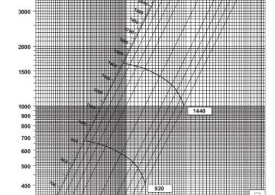 SV 6,5 dijagram tlaka i protoka