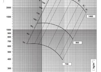 SV 8 dijagram tlaka i protoka