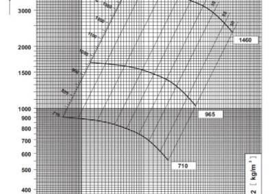 SV 9 dijagram tlaka i protoka