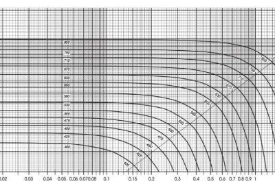 Dijagram totalnih tlakova
